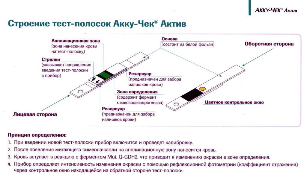 Тест полоски акку Чек Актив Украина